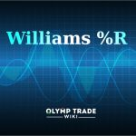Williams %R indicator