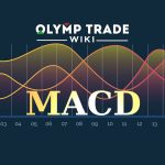 MACD at Olymp Trade platform