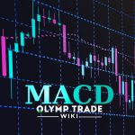 MACD indicator explained