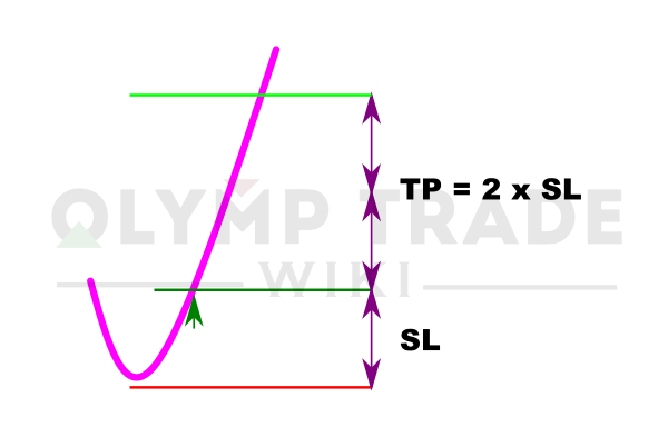 Stop Loss and Take Profit for long position
