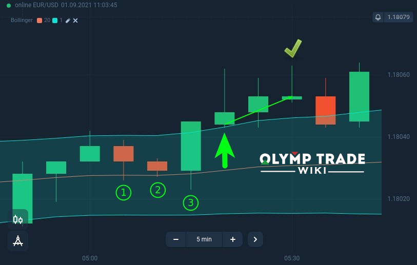 Open an Up trade when price closes above upper band